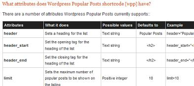 Wordpress Popular Posts 30 Attributes